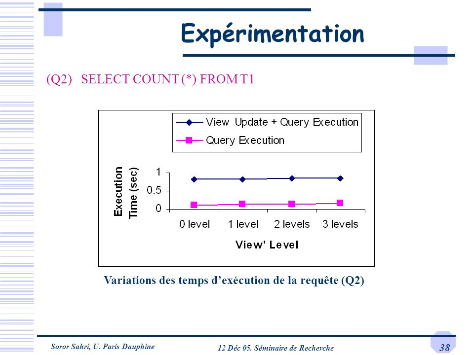 Soror Sahri, U. Paris Dauphine 12 Déc 05. Séminaire de Recherche 38 Expérimentation Variations des temps dexécution de la requête (Q2) (Q2) SELECT COU