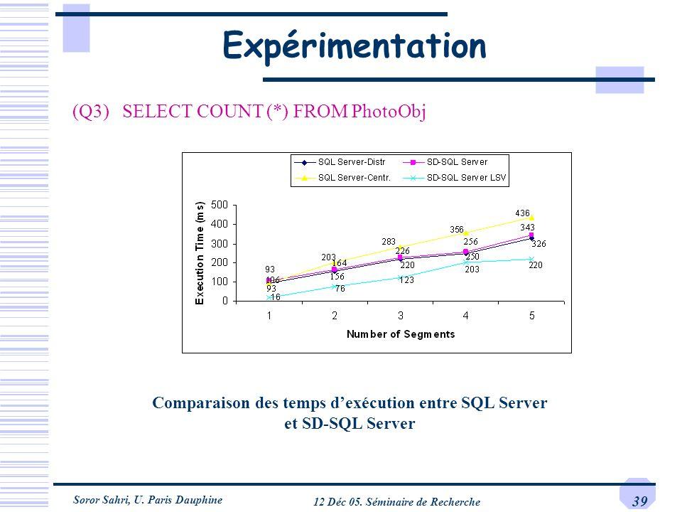 Soror Sahri, U. Paris Dauphine 12 Déc 05. Séminaire de Recherche 39 Expérimentation (Q3) SELECT COUNT (*) FROM PhotoObj Comparaison des temps dexécuti