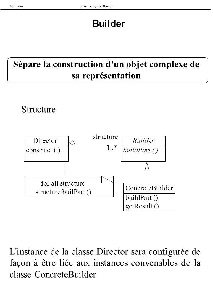MJ. BlinThe design patterns Builder Structure Director construct ( ) Builder buildPart ( ) ConcreteBuilder buildPart () getResult () for all structure