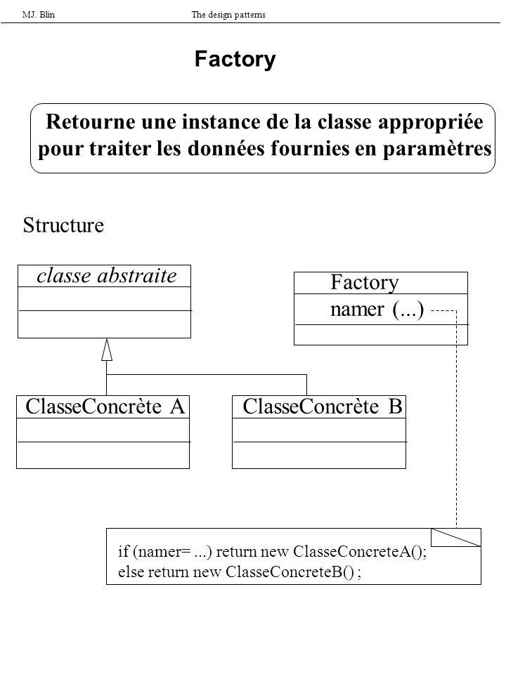 MJ. BlinThe design patterns Factory Retourne une instance de la classe appropriée pour traiter les données fournies en paramètres Structure classe abs