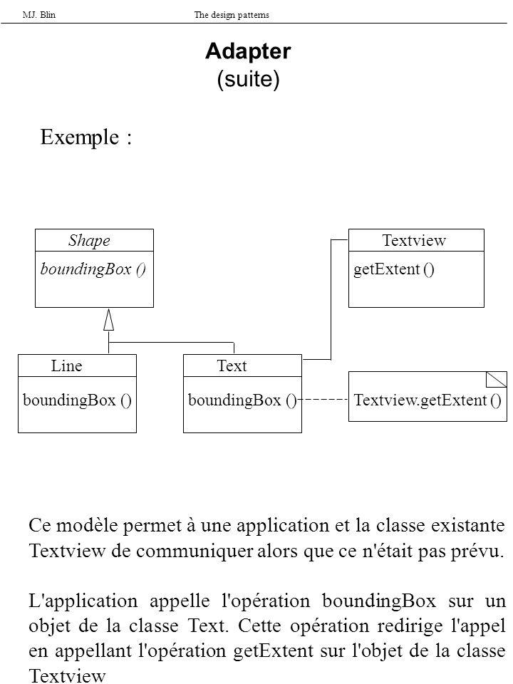 MJ. BlinThe design patterns Adapter (suite) Exemple : Shape boundingBox () Textview getExtent () TextLine boundingBox () Textview.getExtent () Ce modè