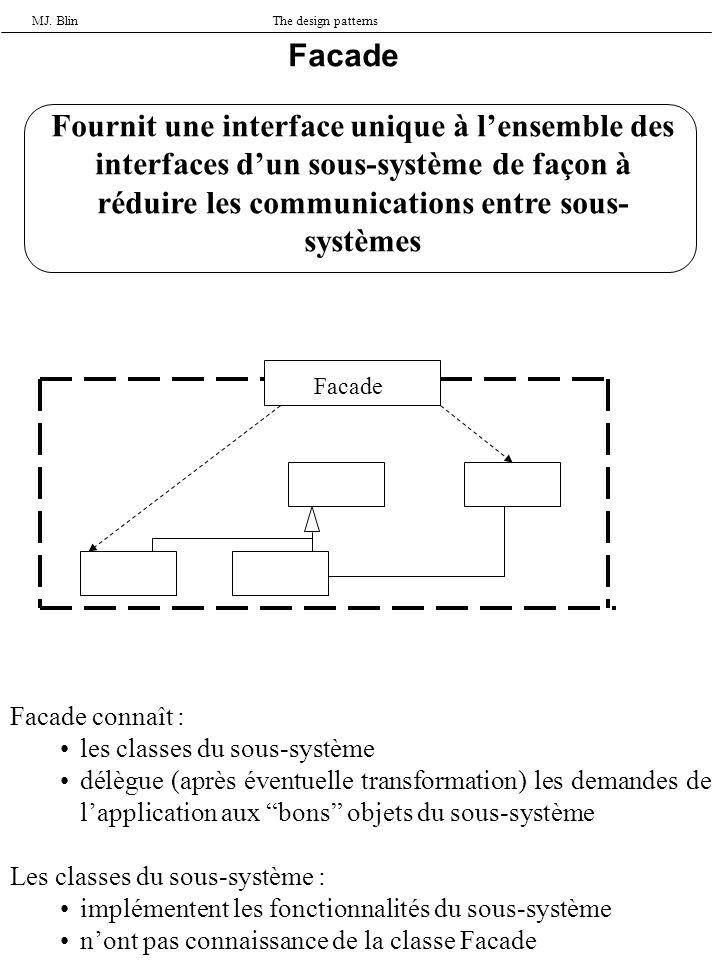 MJ. BlinThe design patterns Facade Fournit une interface unique à lensemble des interfaces dun sous-système de façon à réduire les communications entr