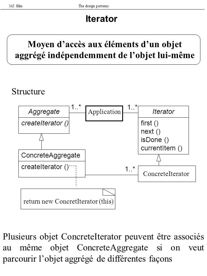 MJ. BlinThe design patterns Iterator Moyen daccès aux éléments dun objet aggrégé indépendemment de lobjet lui-même Structure Aggregate createIterator