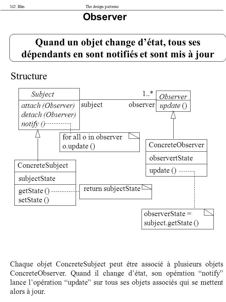 MJ. BlinThe design patterns Observer Quand un objet change détat, tous ses dépendants en sont notifiés et sont mis à jour Structure Subject attach (Ob