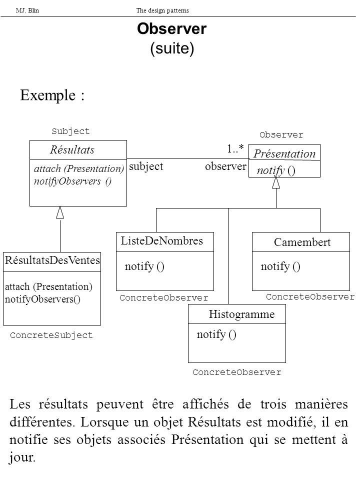 MJ. BlinThe design patterns Observer (suite) Exemple : Résultats attach (Presentation) notifyObservers () RésultatsDesVentes attach (Presentation) not