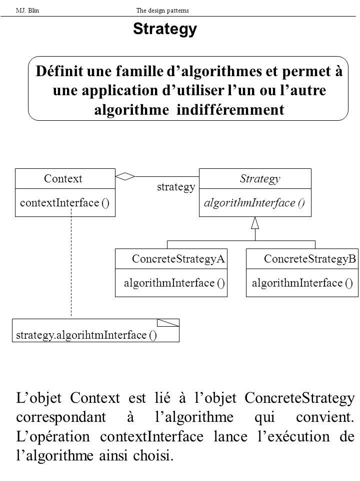 MJ. BlinThe design patterns Strategy Définit une famille dalgorithmes et permet à une application dutiliser lun ou lautre algorithme indifféremment Co
