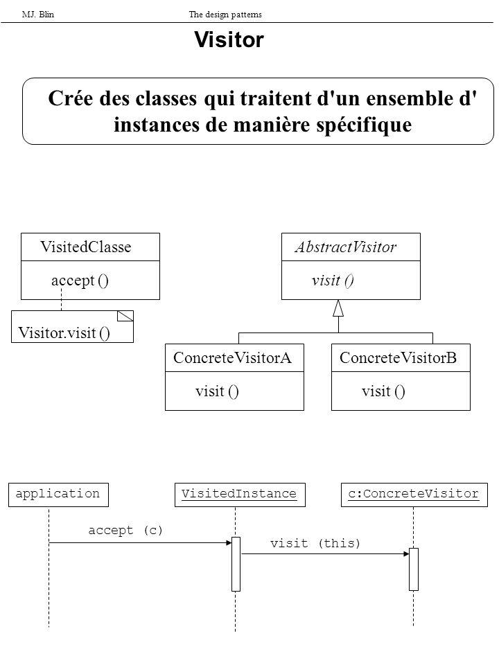MJ. BlinThe design patterns Visitor Crée des classes qui traitent d'un ensemble d' instances de manière spécifique VisitedClasse accept () AbstractVis