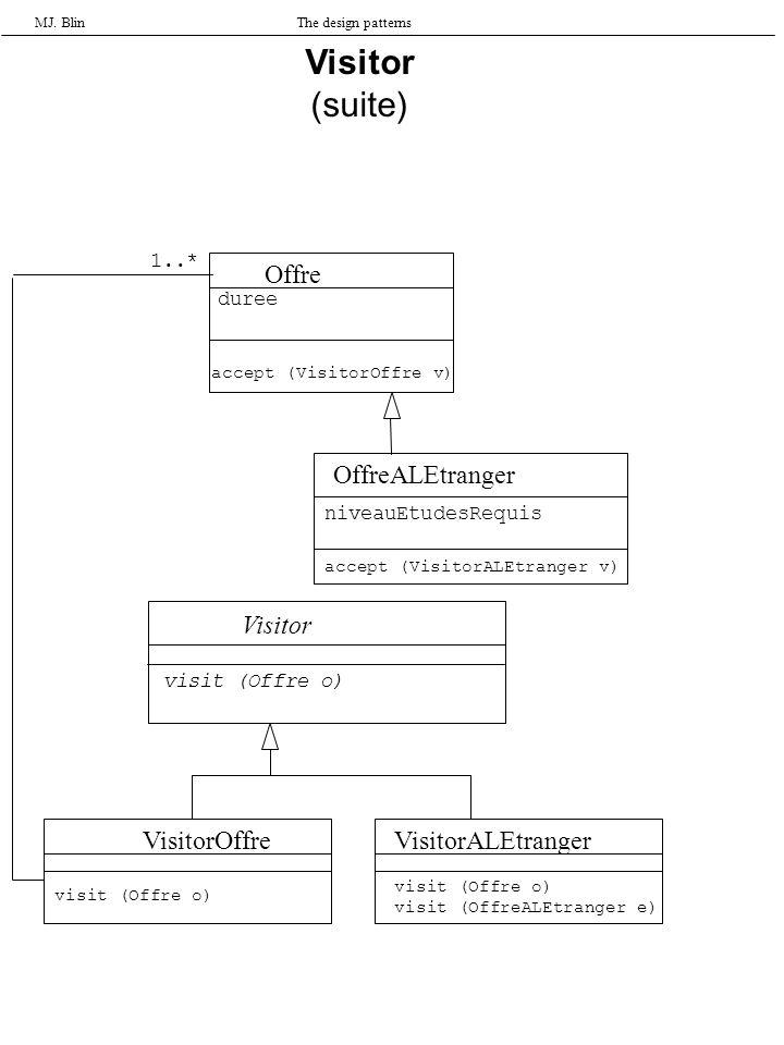 MJ. BlinThe design patterns Visitor (suite) Offre OffreALEtranger Visitor VisitorOffreVisitorALEtranger 1..* accept (VisitorALEtranger v) visit (Offre