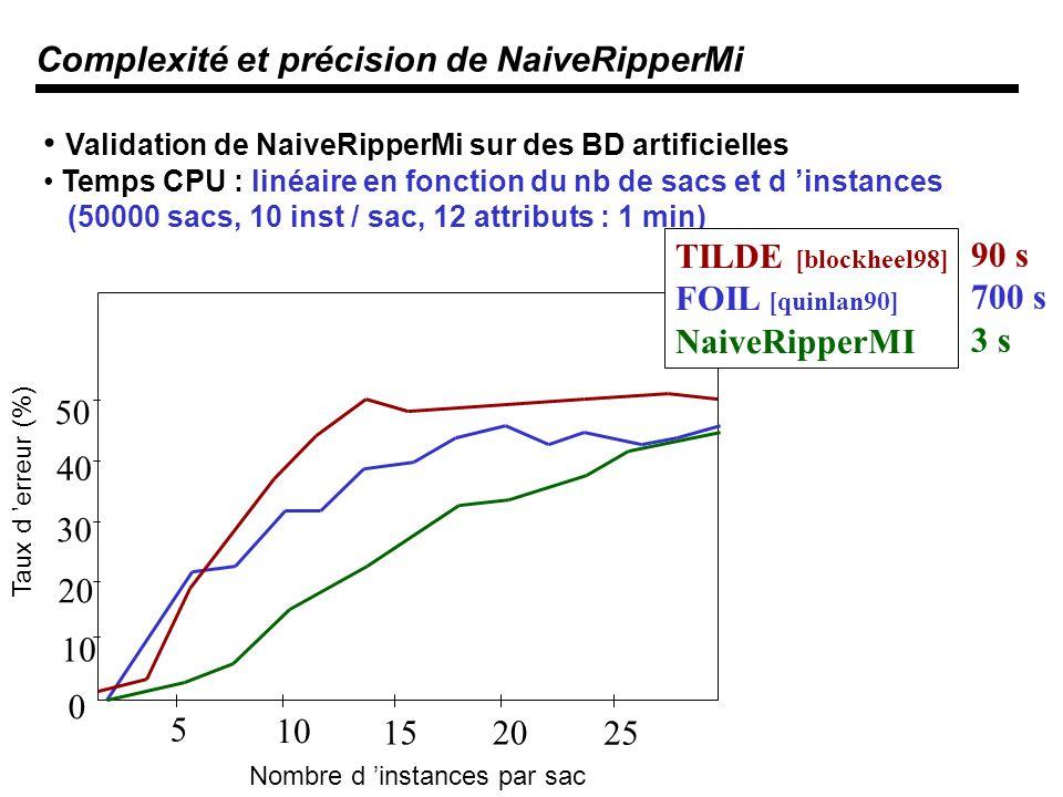 Complexité et précision de NaiveRipperMi Validation de NaiveRipperMi sur des BD artificielles Temps CPU : linéaire en fonction du nb de sacs et d instances (50000 sacs, 10 inst / sac, 12 attributs : 1 min) 5 10 1520 25 0 10 20 30 40 50 Nombre d instances par sac Taux d erreur (%) TILDE [blockheel98] FOIL [quinlan90] NaiveRipperMI 90 s 700 s 3 s