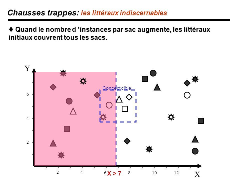 X Y 24 681012 2 4 6 Chausses trappes: les littéraux indiscernables Quand le nombre d instances par sac augmente, les littéraux initiaux couvrent tous les sacs.