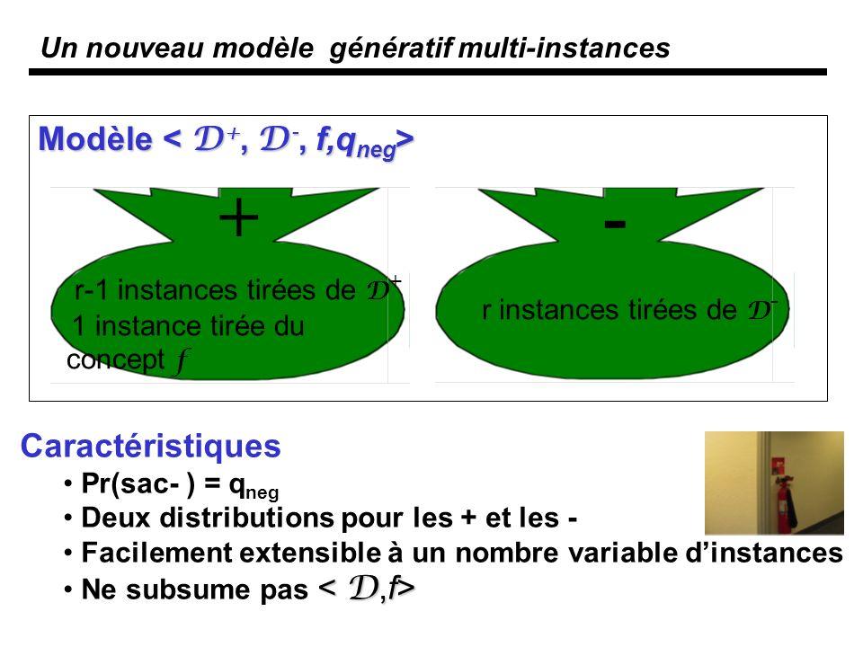 Un nouveau modèle génératif multi-instances Modèle Modèle Caractéristiques Pr(sac- ) = q neg Deux distributions pour les + et les - Facilement extensible à un nombre variable dinstances Ne subsume pas + r-1 instances tirées de D + 1 instance tirée du concept f - r instances tirées de D -
