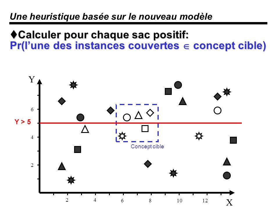 Une heuristique basée sur le nouveau modèle Calculer pour chaque sac positif: Pr(lune des instances couvertes concept cible) Calculer pour chaque sac positif: Pr(lune des instances couvertes concept cible) X Y 24 681012 2 4 6 Concept cible Y > 5