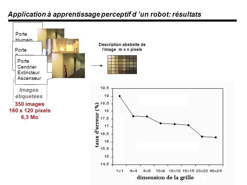 Images étiquetées 350 images 160 x 120 pixels 6,3 Mo Porte Humain Porte Cendrier Ascenseur Description abstraite de limage m x n pixels Porte Cendrier Extincteur Ascenseur Application à apprentissage perceptif d un robot: résultats