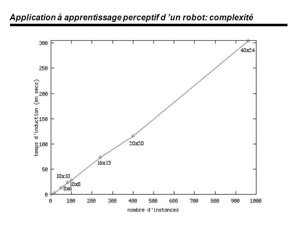 Application à apprentissage perceptif d un robot: complexité