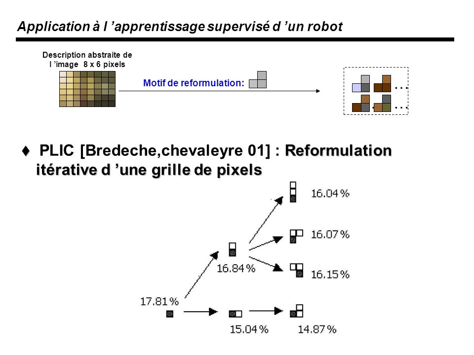 Application à l apprentissage supervisé d un robot Description abstraite de l image 8 x 6 pixels … …… Motif de reformulation: Reformulation itérative