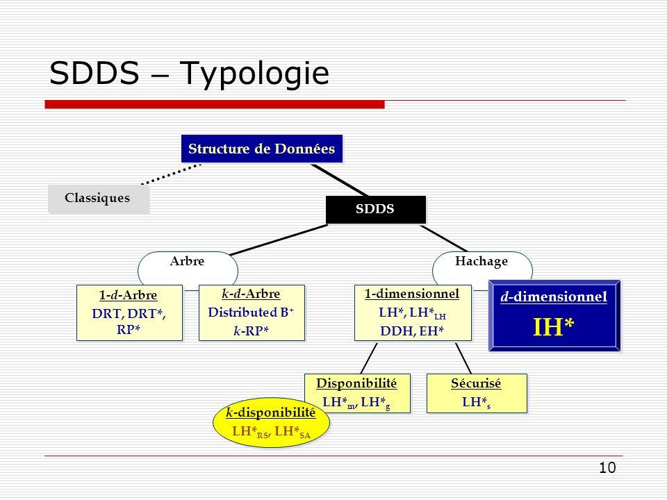 10 SDDS – Typologie ArbreHachage Disponibilité LH* m, LH* g Disponibilité LH* m, LH* g Sécurisé LH* s Sécurisé LH* s Classiques SDDS 1- d -Arbre DRT,