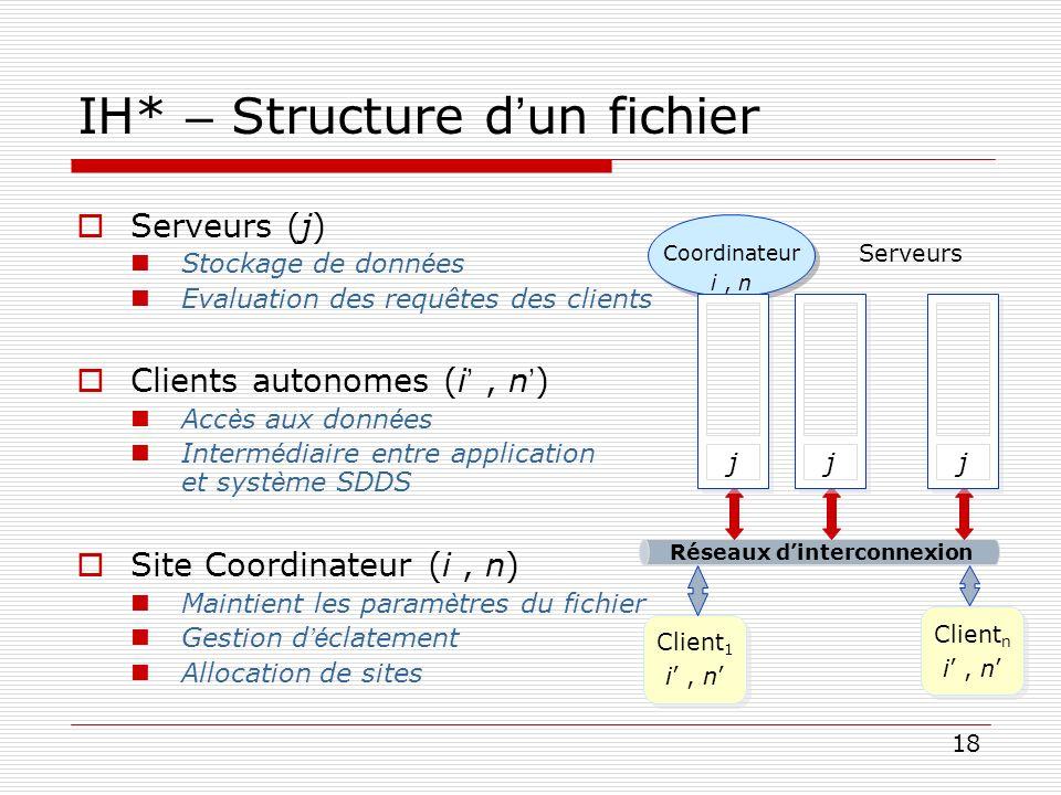 18 IH* – Structure d un fichier Serveurs (j) Stockage de donn é es Evaluation des requêtes des clients Clients autonomes (i, n ) Acc è s aux donn é es