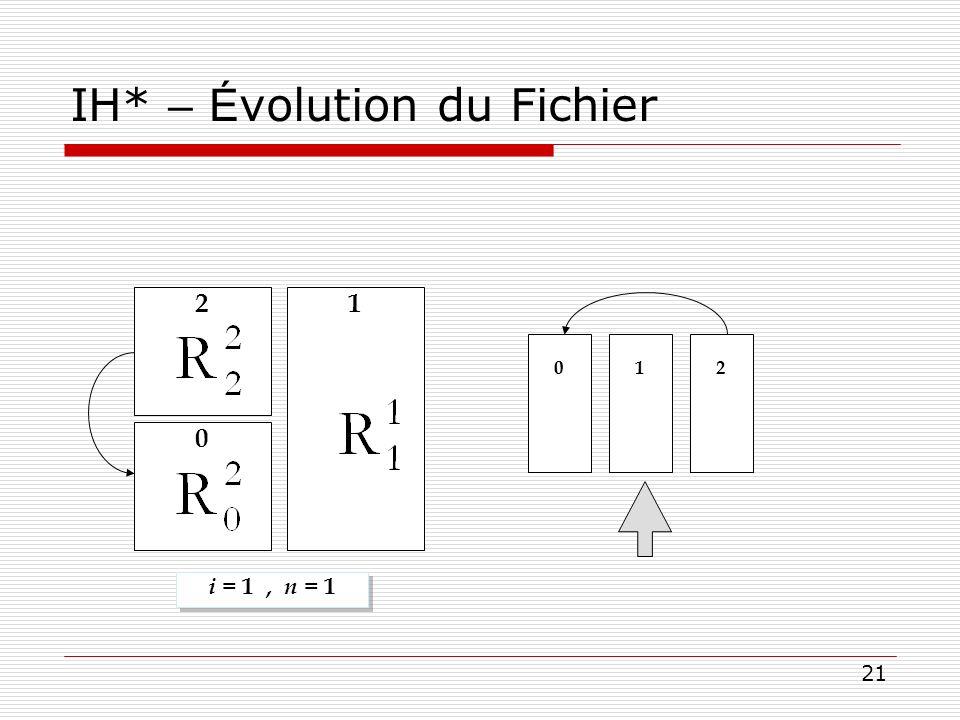 21 IH* – É volution du Fichier i = 1, n = 1 0 1 2 0 1 2