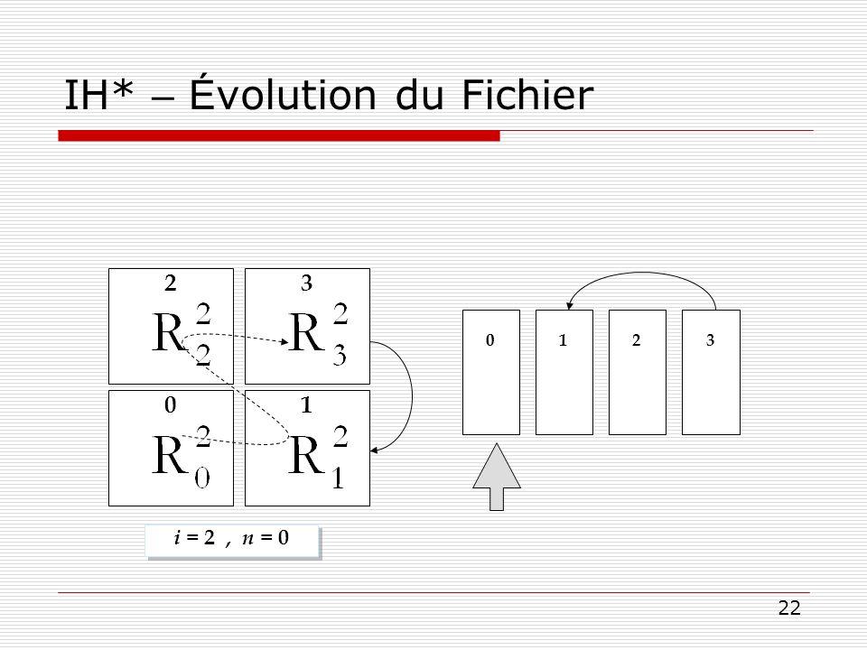 22 IH* – É volution du Fichier i = 2, n = 0 0 123 0 2 1 3