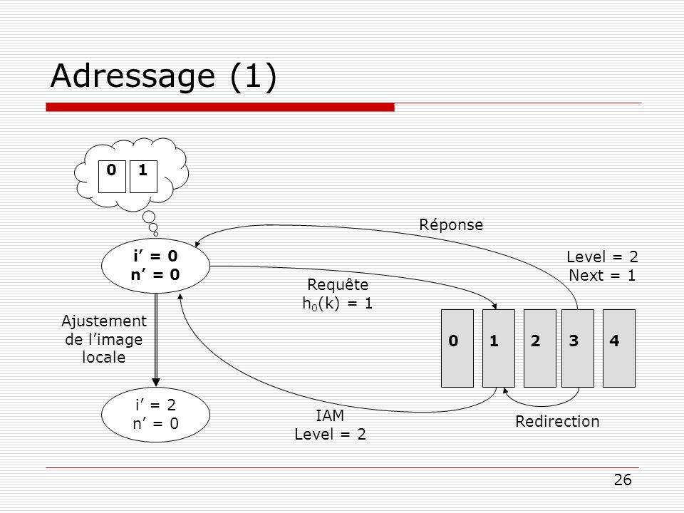 26 Adressage (1) i = 0 n = 0 01 0 1234 Level = 2 Next = 1 IAM Level = 2 Requête h 0 (k) = 1 Réponse Redirection i = 2 n = 0 Ajustement de limage local