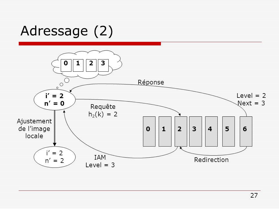 27 Adressage (2) i = 2 n = 0 0 123 Level = 2 Next = 3 IAM Level = 3 Requête h 2 (k) = 2 Réponse Redirection i = 2 n = 2 Ajustement de limage locale 01
