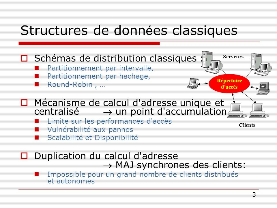 3 Serveurs Clients Répertoire d'accès Structures de donn é es classiques Schémas de distribution classiques : Partitionnement par intervalle, Partitio