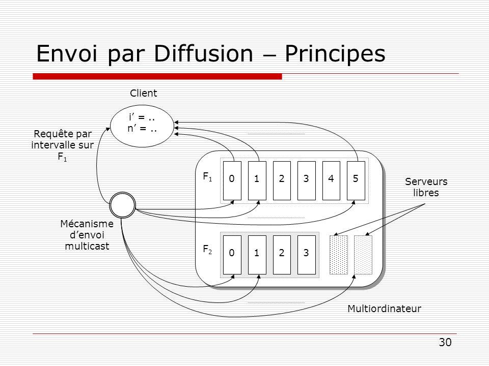 30 Envoi par Diffusion – Principes i =.. n =.. Client Mécanisme denvoi multicast Requête par intervalle sur F 1 Multiordinateur F1F1 012345 F2F2 0123