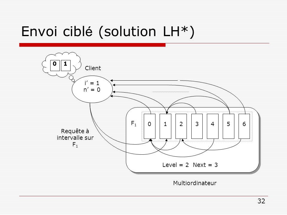 32 Envoi cibl é (solution LH*) i = 1 n = 0 Client Multiordinateur Level = 2 Next = 3 F1F1 0123465 01 Requête à intervalle sur F 1