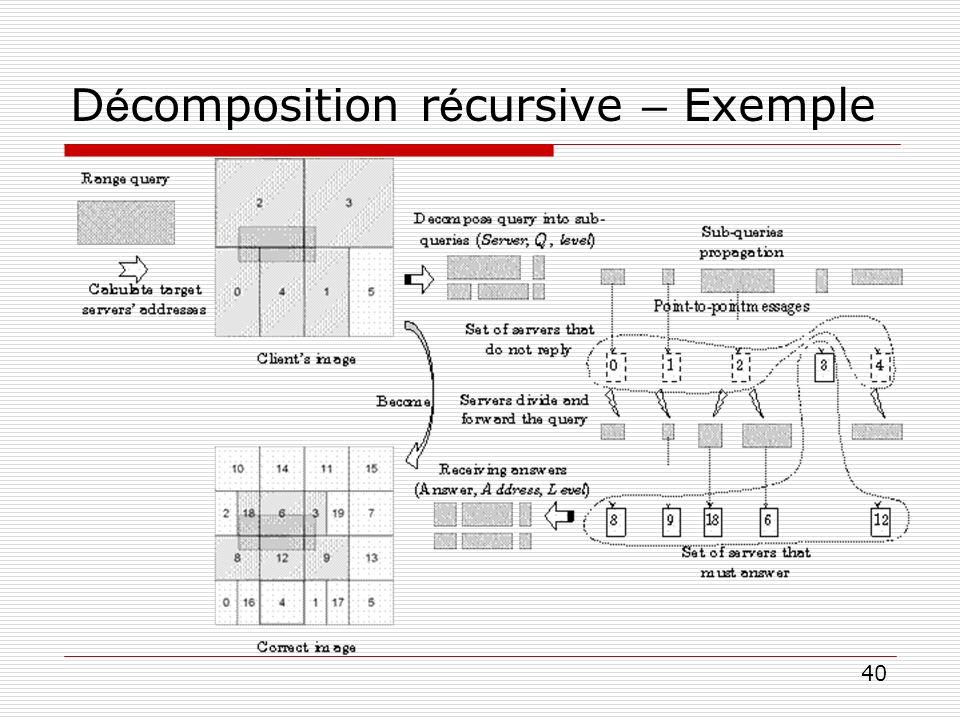 40 D é composition r é cursive – Exemple