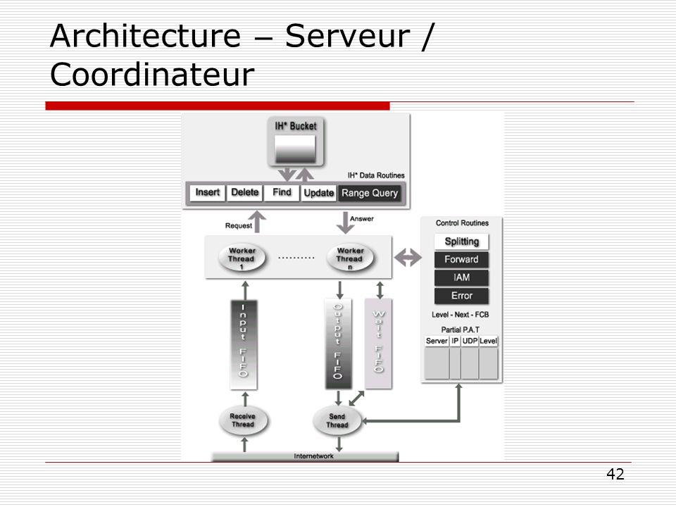 42 Architecture – Serveur / Coordinateur