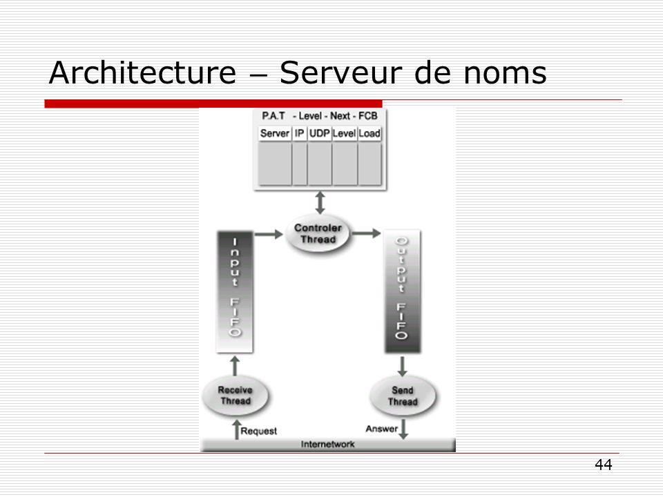 44 Architecture – Serveur de noms