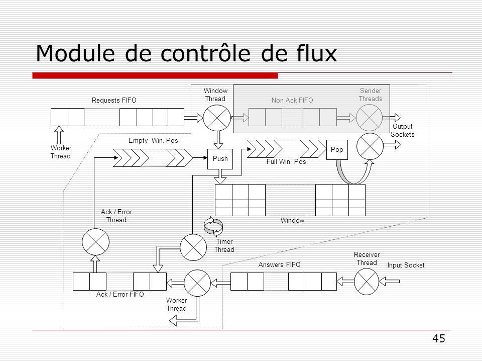 45 Module de contrôle de flux Worker Thread Window Thread Sender Threads Timer Thread Ack / Error Thread Worker Thread Receiver Thread Answers FIFO Ac
