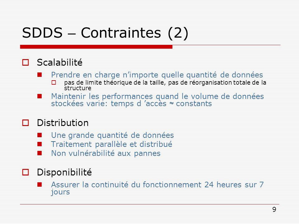 9 SDDS – Contraintes (2) Scalabilité Prendre en charge nimporte quelle quantité de données pas de limite théorique de la taille, pas de réorganisation