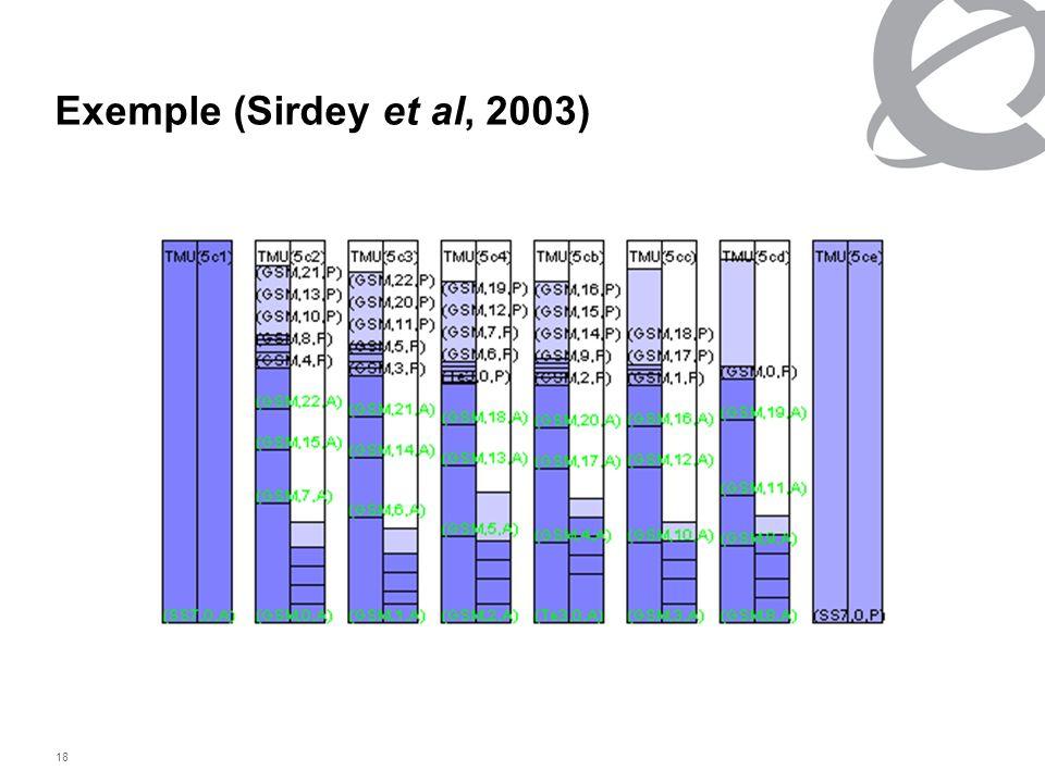 18 Exemple (Sirdey et al, 2003)