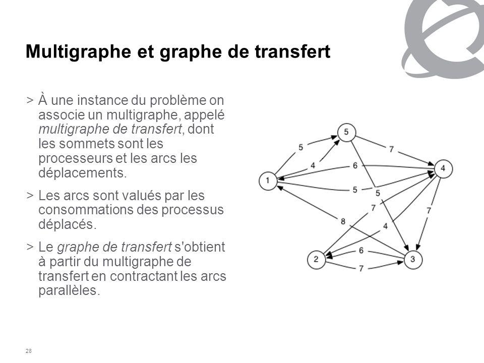 28 Multigraphe et graphe de transfert >À une instance du problème on associe un multigraphe, appelé multigraphe de transfert, dont les sommets sont le