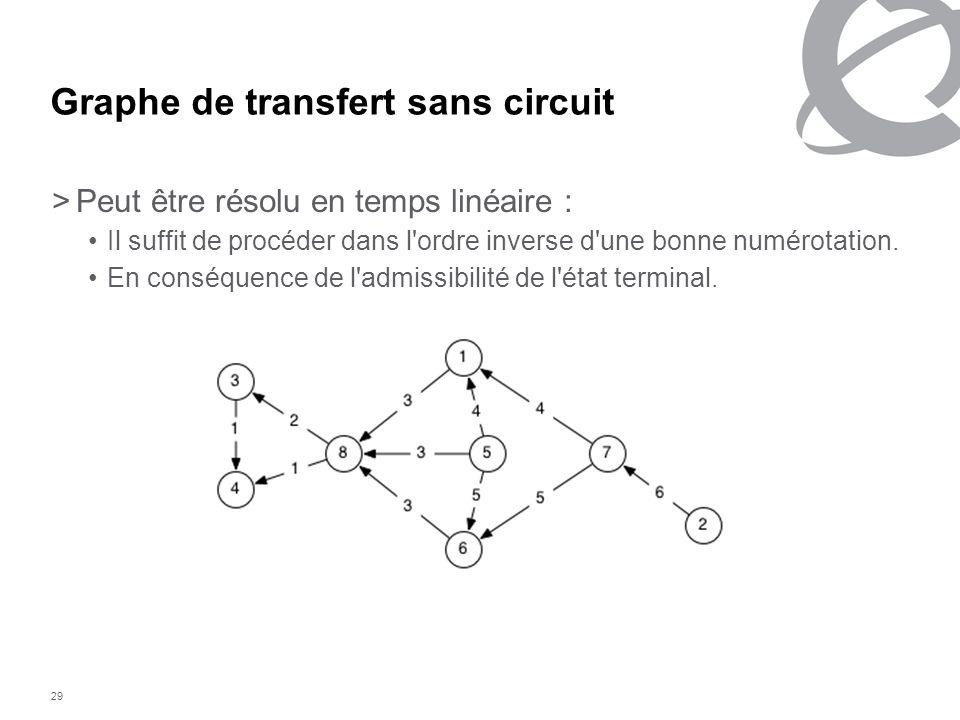29 Graphe de transfert sans circuit >Peut être résolu en temps linéaire : Il suffit de procéder dans l'ordre inverse d'une bonne numérotation. En cons
