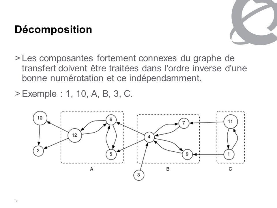 30 Décomposition >Les composantes fortement connexes du graphe de transfert doivent être traitées dans l'ordre inverse d'une bonne numérotation et ce
