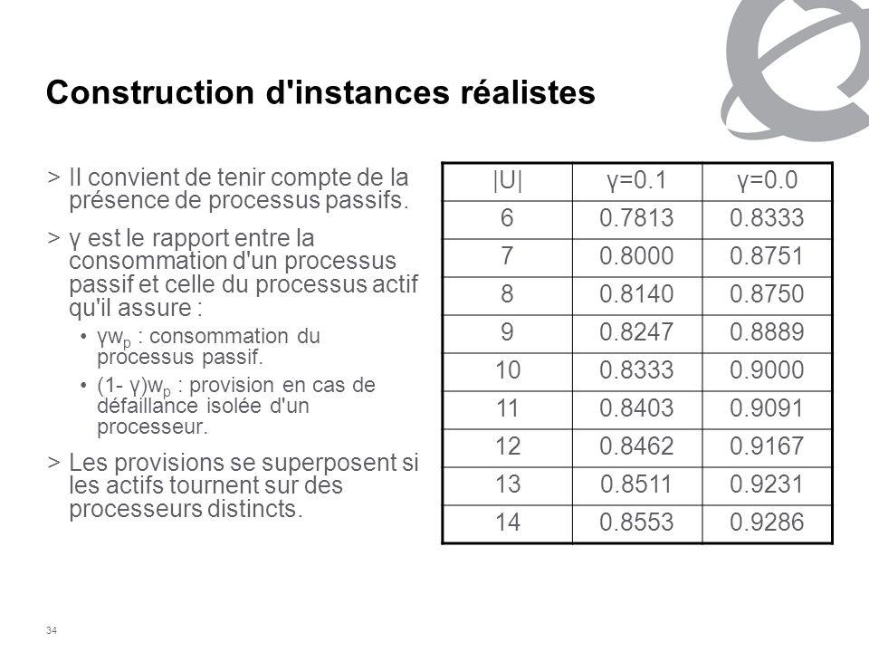 34 Construction d'instances réalistes >Il convient de tenir compte de la présence de processus passifs. >γ est le rapport entre la consommation d'un p