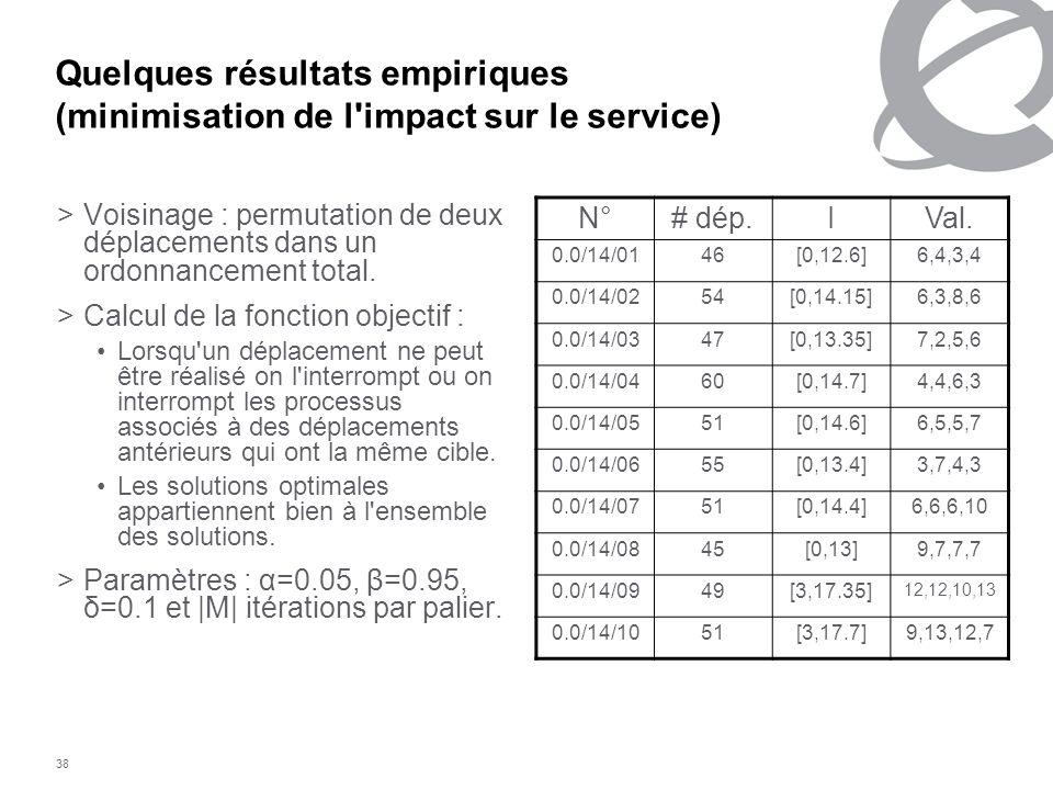 38 Quelques résultats empiriques (minimisation de l'impact sur le service) >Voisinage : permutation de deux déplacements dans un ordonnancement total.