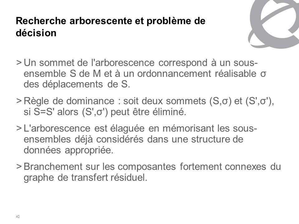 40 Recherche arborescente et problème de décision >Un sommet de l'arborescence correspond à un sous- ensemble S de M et à un ordonnancement réalisable