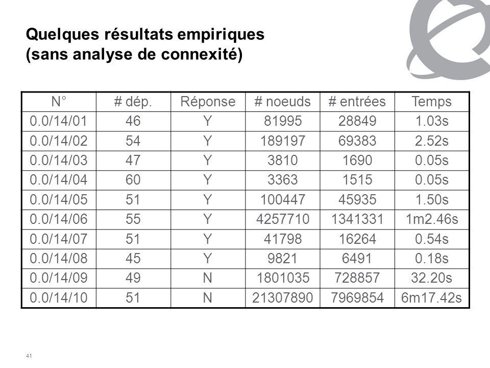 41 Quelques résultats empiriques (sans analyse de connexité) N°# dép.Réponse# noeuds# entréesTemps 0.0/14/0146Y81995288491.03s 0.0/14/0254Y18919769383