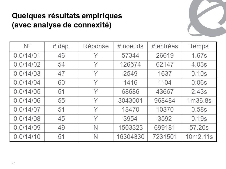42 Quelques résultats empiriques (avec analyse de connexité) N°# dép.Réponse# noeuds# entréesTemps 0.0/14/0146Y57344266191.67s 0.0/14/0254Y12657462147
