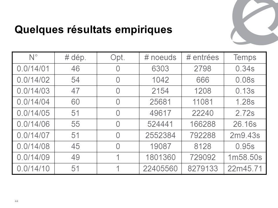 44 Quelques résultats empiriques N°# dép.Opt.# noeuds# entréesTemps 0.0/14/01460630327980.34s 0.0/14/0254010426660.08s 0.0/14/03470215412080.13s 0.0/1