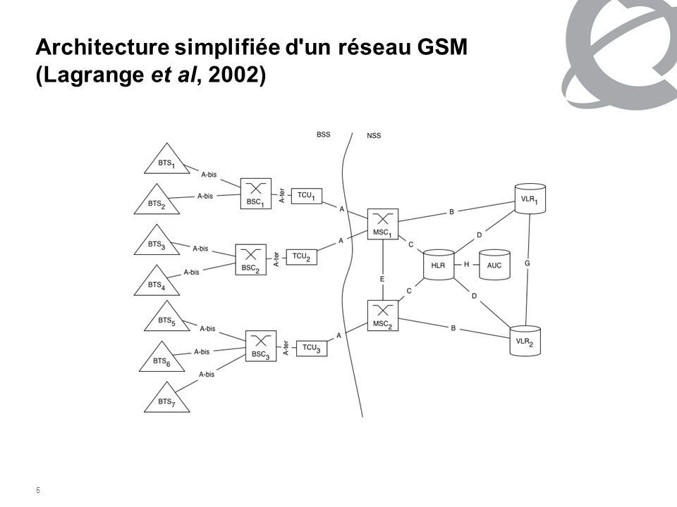 5 Architecture simplifiée d'un réseau GSM (Lagrange et al, 2002)