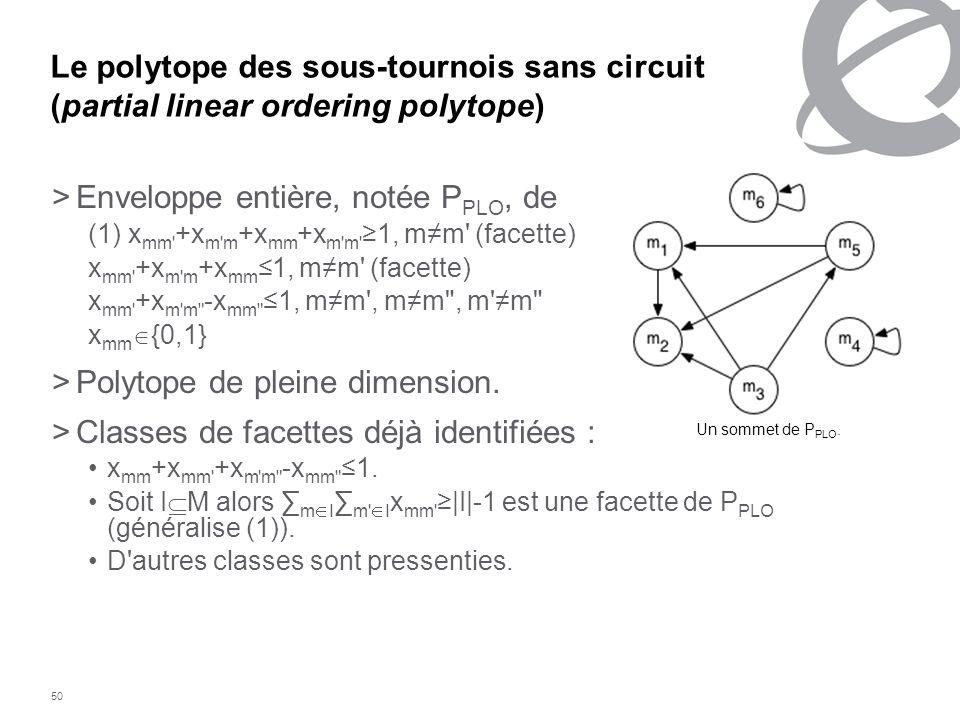 50 Le polytope des sous-tournois sans circuit (partial linear ordering polytope) >Enveloppe entière, notée P PLO, de (1) x mm' +x m'm +x mm +x m'm' 1,
