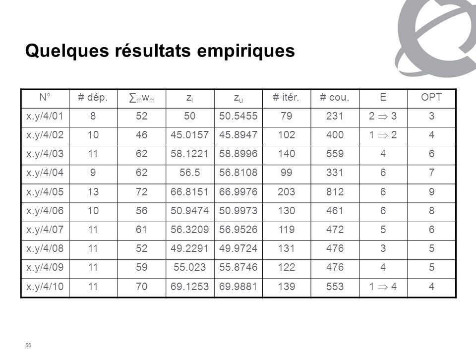 56 Quelques résultats empiriques N°# dép. m w m zlzl zuzu # itér.# cou.EOPT x.y/4/018525050.545579231 2 3 3 x.y/4/02104645.015745.8947102400 1 2 4 x.y