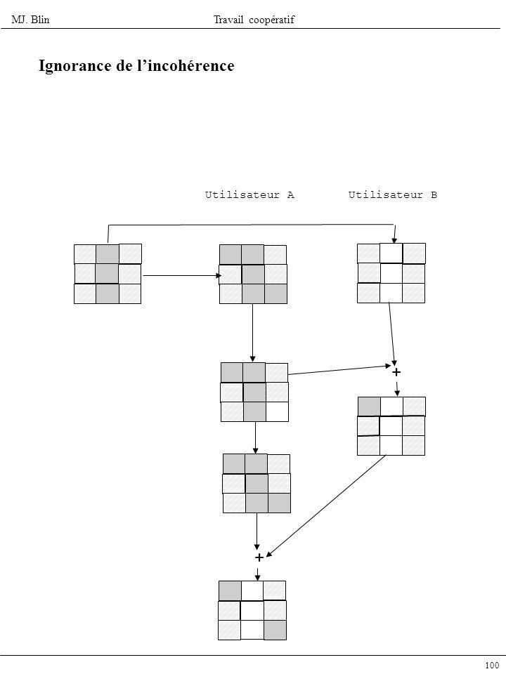 MJ. BlinTravail coopératif 100 Utilisateur A Utilisateur B + + Ignorance de lincohérence