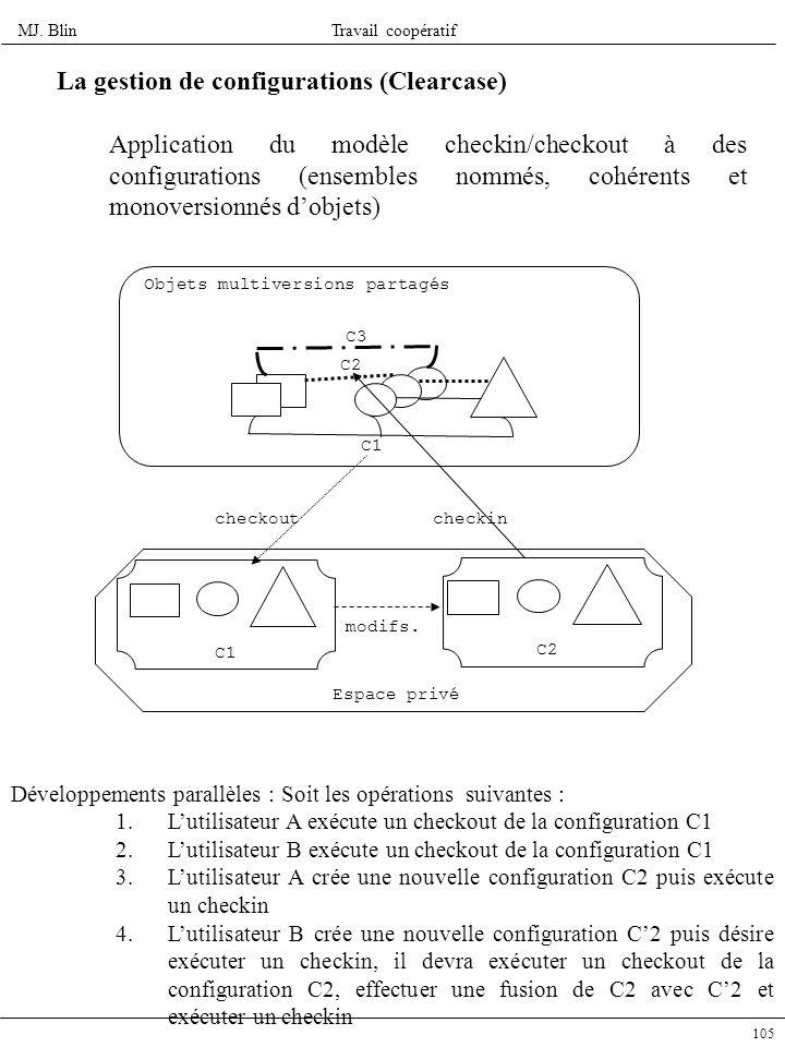 MJ. BlinTravail coopératif 105 La gestion de configurations (Clearcase) Application du modèle checkin/checkout à des configurations (ensembles nommés,