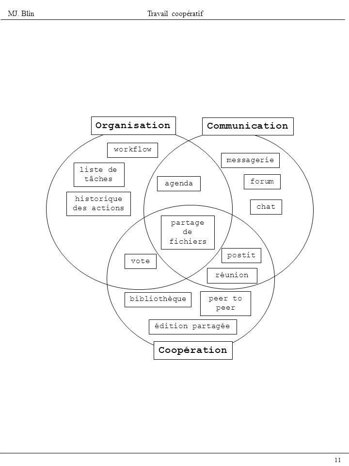 MJ. BlinTravail coopératif 11 liste de tâches workflow historique des actions agenda partage de fichiers messagerie forum chat postit réunion vote bib