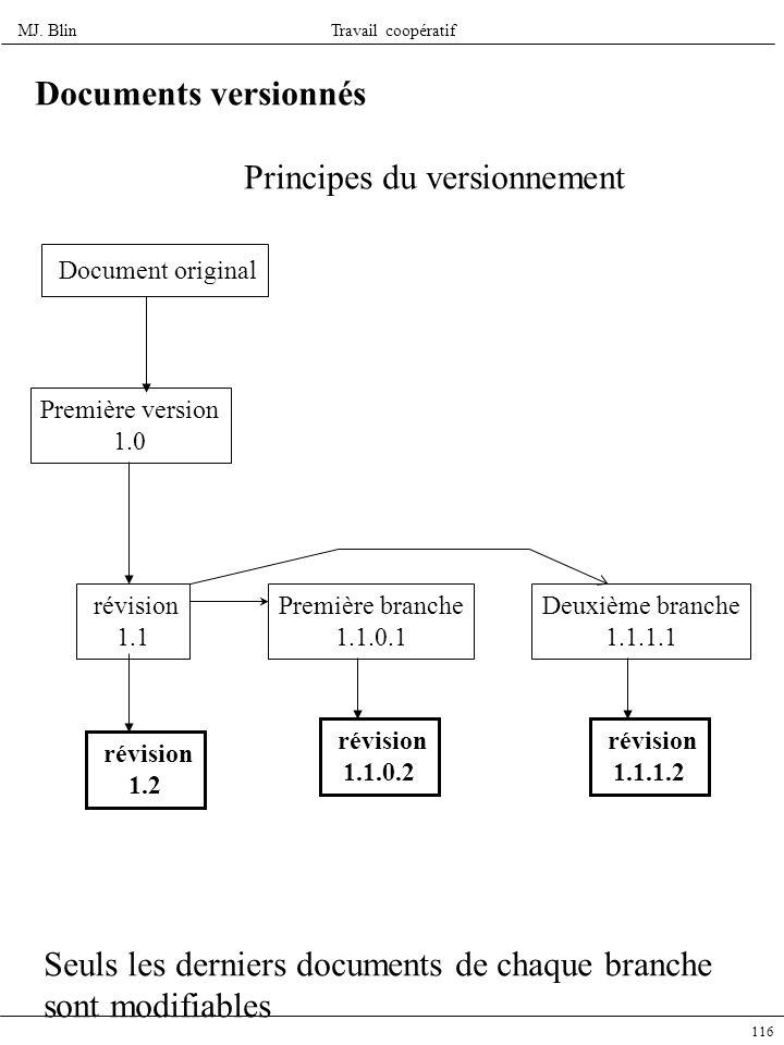 MJ. BlinTravail coopératif 116 Documents versionnés Principes du versionnement Document original Première version 1.0 révision 1.1 révision 1.2 Premiè
